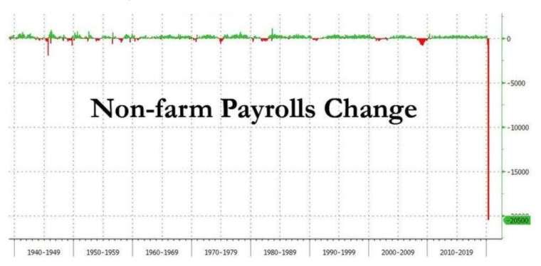 4 月非農大減 2050 萬人,創下歷史新低 (圖:Zerohedge)
