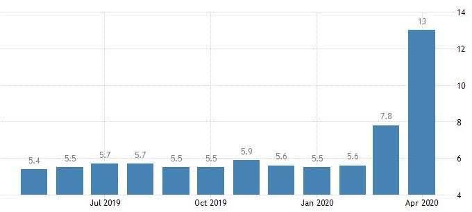 加拿大失業率(圖:Trading Economics)