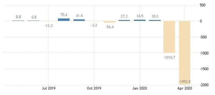加拿大就業人口變化(圖:Trading Economics)