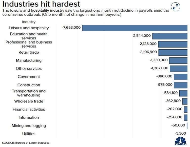 美國各產業 4 月份失業人數 (圖:CNBC)
