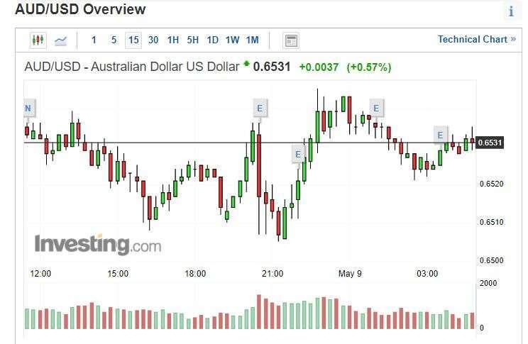澳幣兌美元指數 15 分線 (圖片: INVESTING)