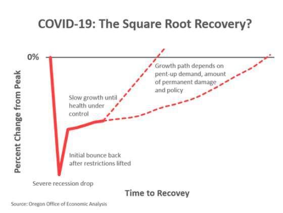 呈現「根號」型的經濟復甦走勢。資料來源: MarketWatch