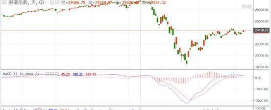 (圖三:道瓊工業股價指數日線圖,鉅亨網)