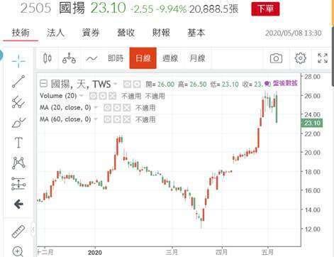 (圖一:國揚建設公司股價日線圖,鉅亨網)