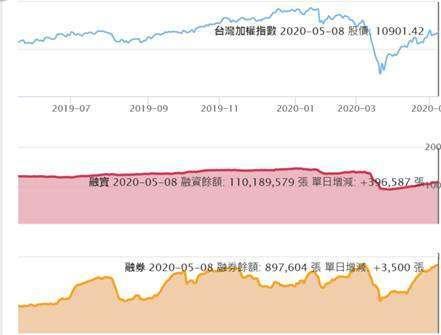 (圖二:台股融券邊際增加張數減速,反彈高點已近,鉅亨網)