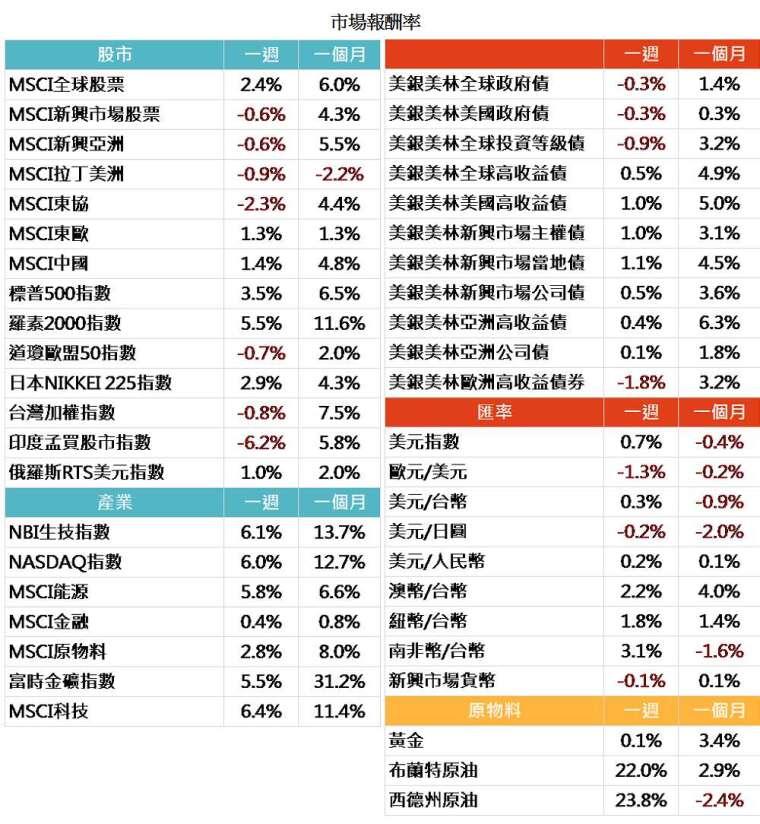 資料來源: Bloomberg,2020/05/11(圖中顯示數據為週漲跌幅結果, 資料截至 2020/05/08)