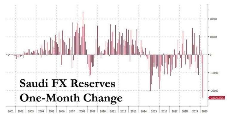 今年 3 月,沙烏地阿拉伯外匯儲備跌速幾乎創 20 幾年新高 (圖:Zerohedge)