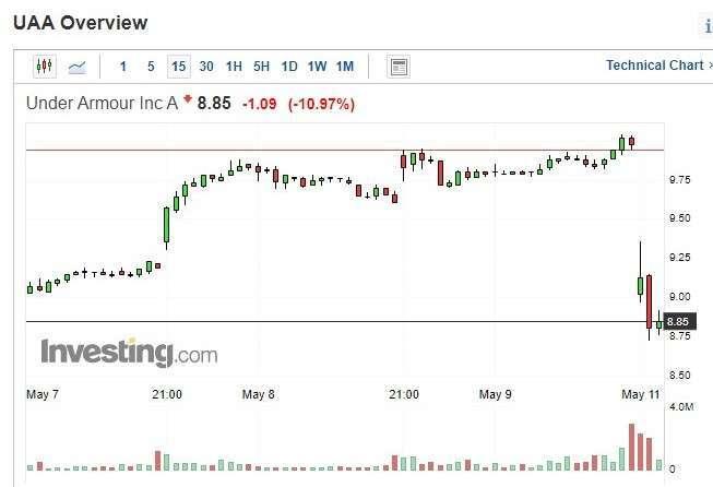 Under Armour 股價 15 分鐘 k 線圖