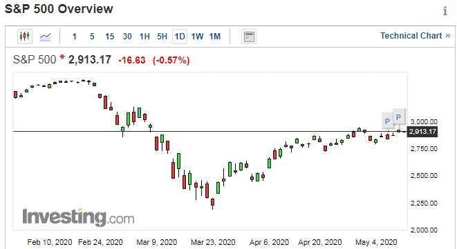 S&P 500 日線走勢圖 圖片:investing.com