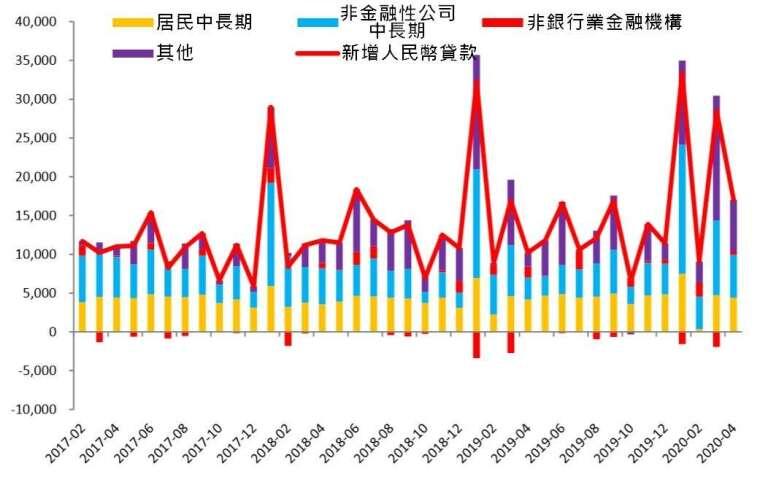 資料來源: wind
