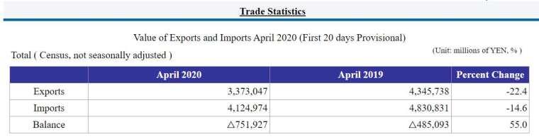 日本 2020 年 4 月中上旬貿易收支 (圖片來源:日本財務省)