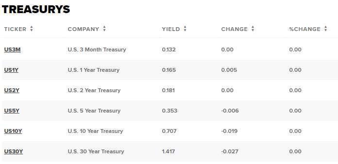 美債走勢 (圖表取自 CNBC)