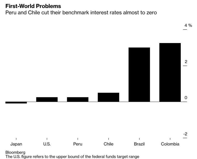 秘魯、智利基準利率雙雙趨近於零 (圖:Bloomberg)