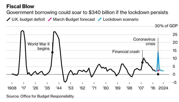 OBR 預計,若封鎖禁令持續,英國政府預算赤字恐達到 3400 億英鎊 (圖:Bloomberg)