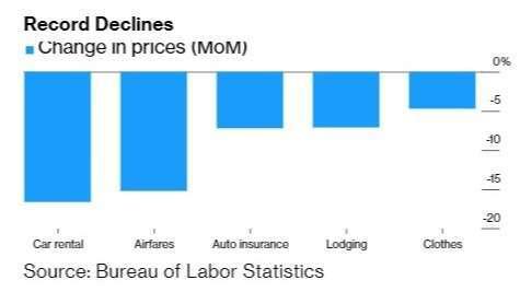 各別商品於 4 月份的價格跌幅 (圖:Bloomberg)
