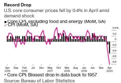 美國核心 CPI 指數月增率 (圖:Bloomberg)