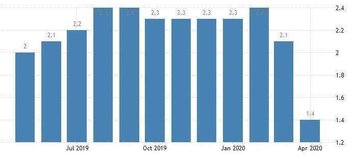 美國核心 CPI 年增率 (圖:Trading Economics)