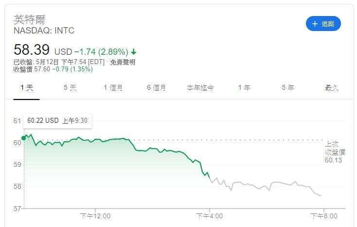 英特爾股價