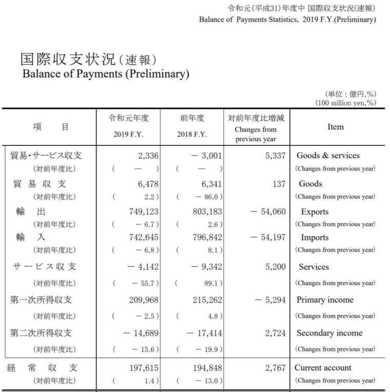 2019年度國際收支 (圖片來源:日本財務省)
