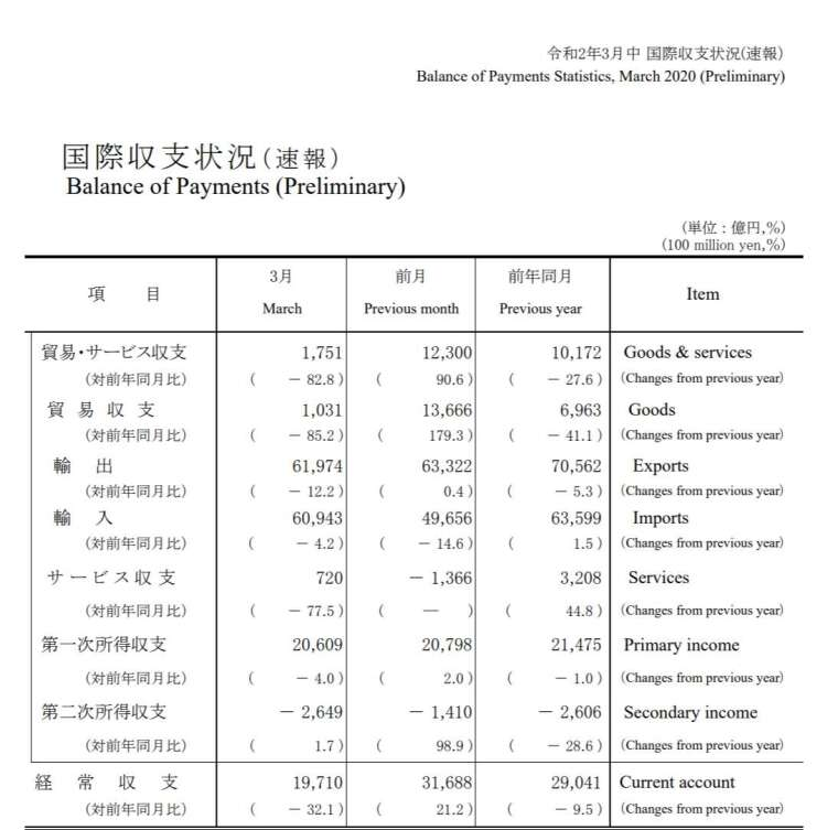 2020年3月國際收支 (圖片來源:日本財務省)