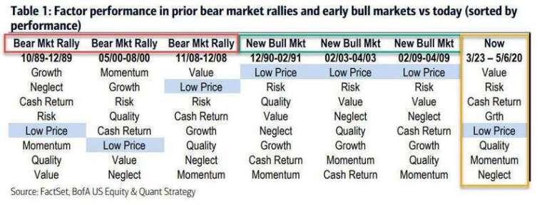 近期由價值 (Value) 和風險 (Risk) 主導市場 (圖片 :zerohedge)
