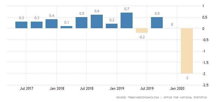 英國 GDP 季增率表現 圖片:tradingeconomics