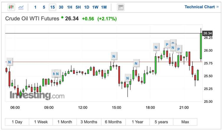 WTI 期貨油價 15 分鐘 K 線圖 (圖:Investing.com)