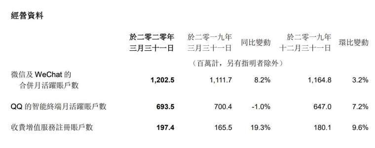 (圖:騰訊)