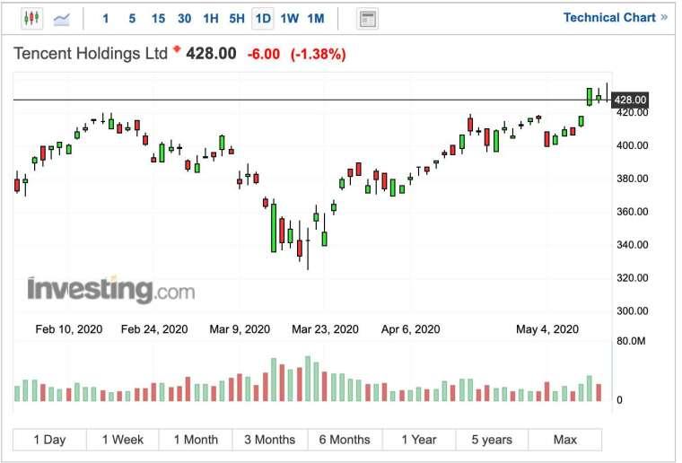 騰訊股價日線圖 (圖:Investing.com)