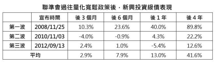資料來源:Bloomberg,以彭博巴克萊新興市場投資等級債指數為參考指標