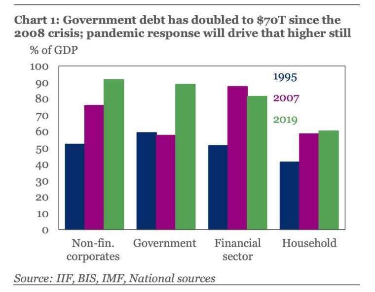 2008 年金融危機以來,全球政府債務水平已增加 70 兆美元,IIF 認為疫情將加劇當前情勢 (圖:IIF)