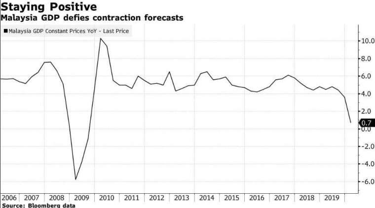 馬來西亞 GDP 增長率 (圖:Bloomberg)