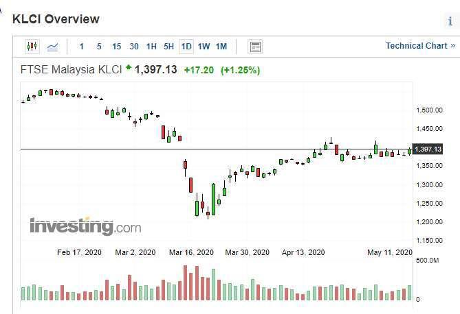馬來西亞吉隆坡綜合股價指數日 k 線圖