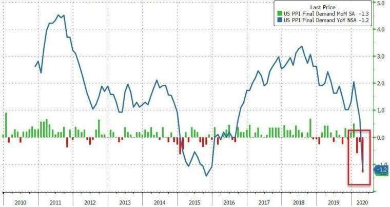 美國 PPI 年增率、月增率 (圖:Zero Hedge)
