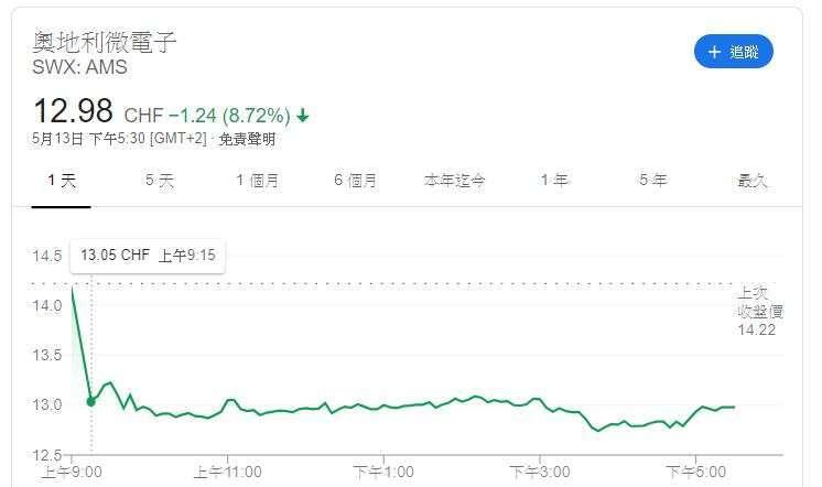 AMS 股價 (圖片: Google)