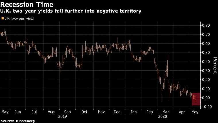 英國 2 年期公債殖利率 圖片:Bloomberg