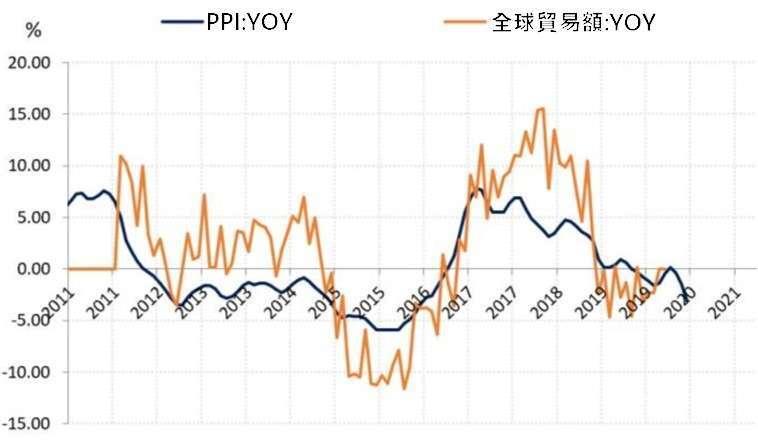 (資料來源: wind)PPI 受累於全球貿易衰退而下滑