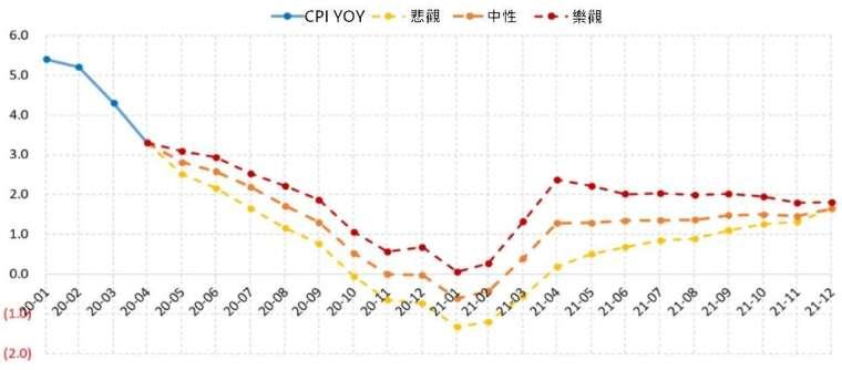 (資料來源: wind) 推估 2020 至 2021 年中國 CPI 走勢