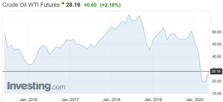 資料來源: investing.com,WTI 月線走勢
