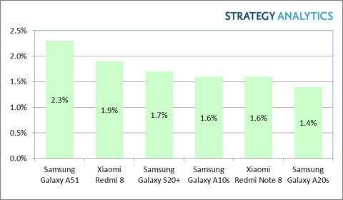 三星 Galaxy A51 是全球最暢銷 Android 手機 (圖片:Strategy Analytics)