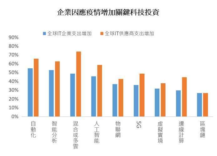 資料來源:statista、元大投信整理,2020/05/12。調查樣本 HfS 研究、2020 年 4 月、631 名大型企業代表。