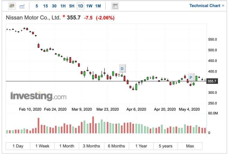 日產汽車股價日線圖 (圖:Investing.com)