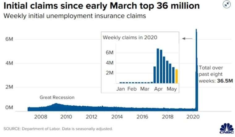 美國初請失業金人數 (圖:CNBC)