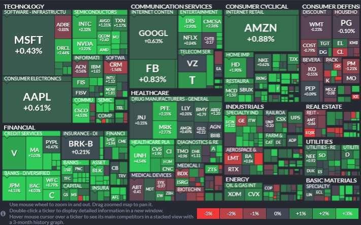 標普所有板塊僅必需消費品板塊收黑,金融股領漲 (+2.64%),其次為非必需消費品、資訊科技板塊。(圖片:Finviz)