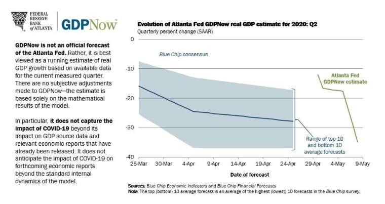 亞特蘭大 Fed 估美國 Q2 GDP 季增年率將衰拓 35% 圖片:frbatlanta