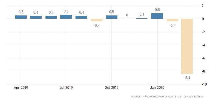 美國零售銷售月增率 (截至 3 月份數據) 圖片:tradingeconomics