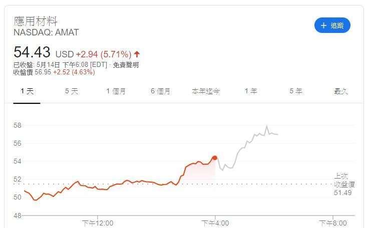 應用材料股價 (圖片: Google)