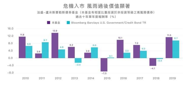 資料來源:Morningstar,報酬級別為 R/D USD,統計至 2019/12/31。