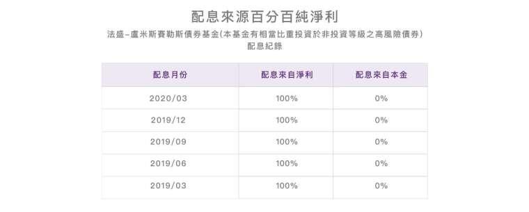 資料來源:法盛 - 盧米斯賽勒斯。整理:中國信託投信。