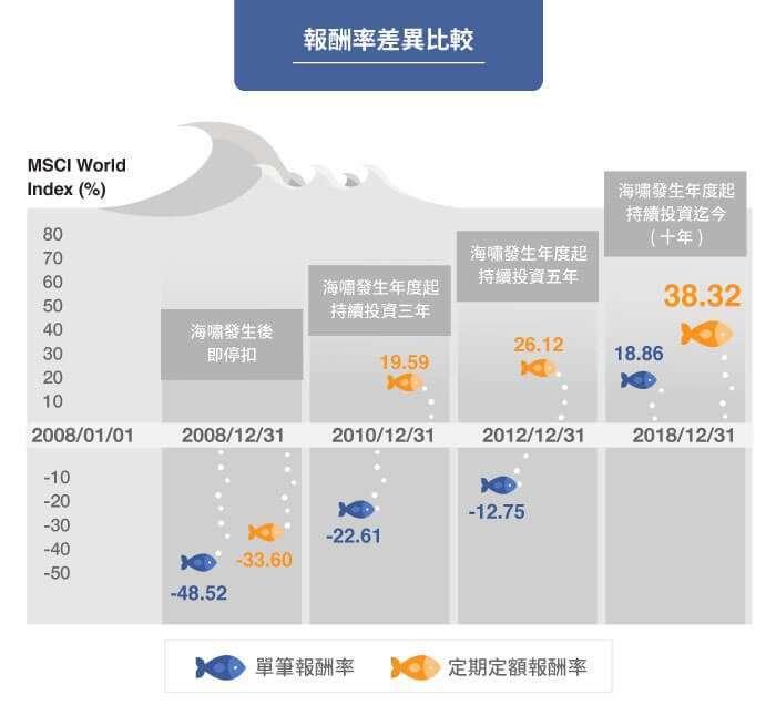 「單筆投資」與「定期定額」報酬率差異比較。(資料來源: 國泰世華銀行)